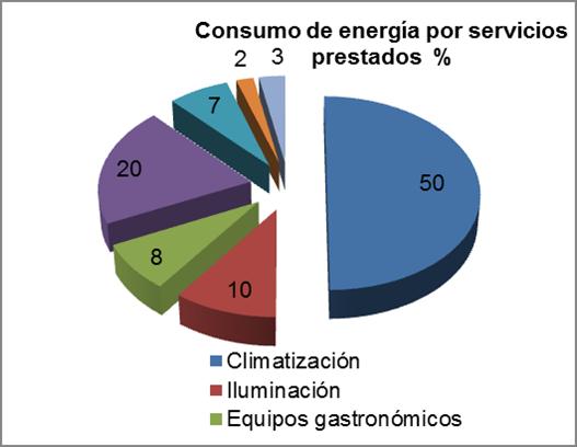 Experiencias de Estudiantes universitarios en la protección ambiental a partir de la eficiencia energética en el sector hotelero de Cuba (2/6)